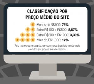 ticket médio no e-commerce